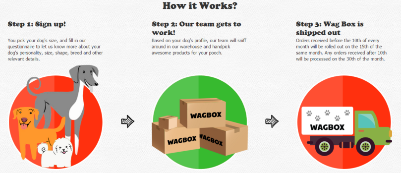 wag box1